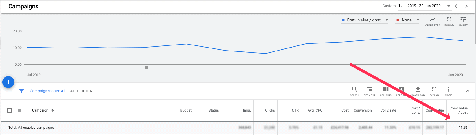 Google Ads eCommerce Results